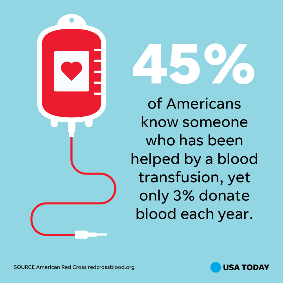 Blood drive fact