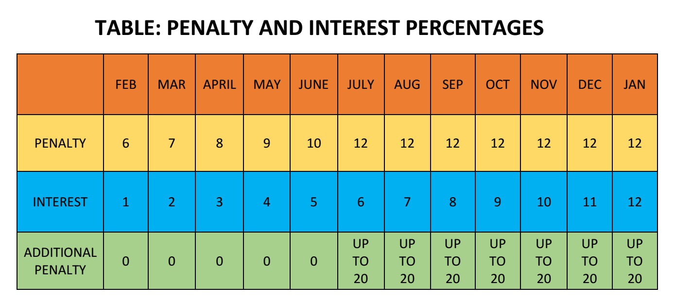 PENALTY & INTEREST PERCENTAGES TABLE