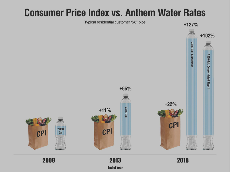water rate CPI2
