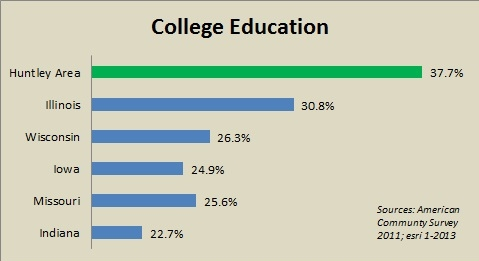 college_education_graph_for_web_2013
