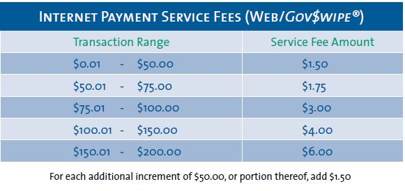 Other fees internet