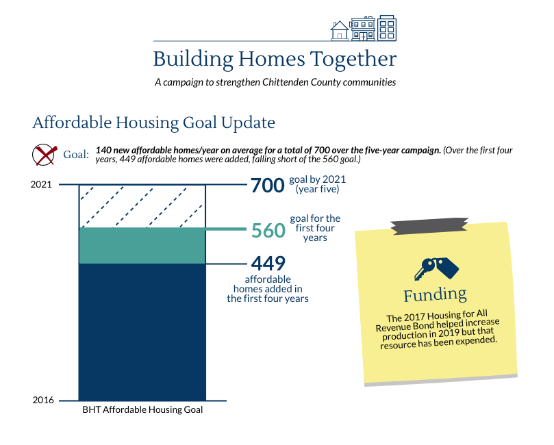 BHT Affordable Housing Graphic