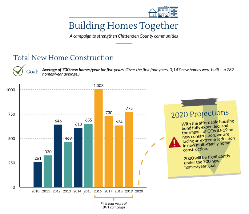 BHT Total Home Construction Graphic