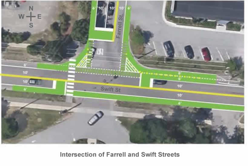 full Intersection Farrell-Swift