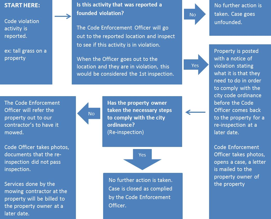 The goal of the City of Waterloo Code Enforcement program is